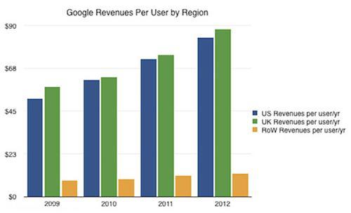 چرا گوگل رشد نمیکند؟