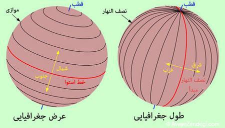 چگونگی تعیین موقعیت با طول و عرض جغرافیایی